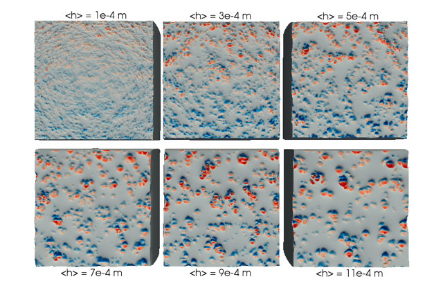Estimating and modeling frictional effects for contact of rough surfaces
